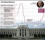 US Fed raises benchmark interest rate