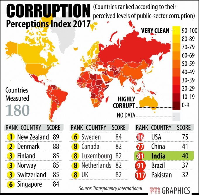 NEW DELHI: CORRUPTION. PTI GRAPHICS(PTI2_22_2018_000112B)
