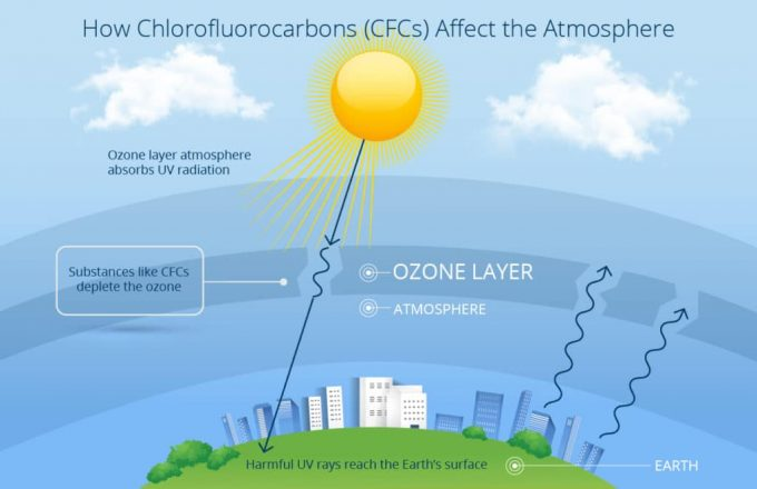 hvac-repair-r22-Chlorofluorocarbons