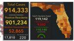 ഫ്ളോറിഡയില് വ്യാഴാഴ്ച മാത്രം പുതിയ 9000 കോവിഡ് 19 കേസുകള്, 81 മരണം